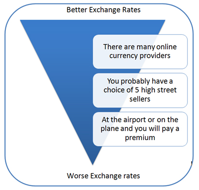 Better Exchange Rates